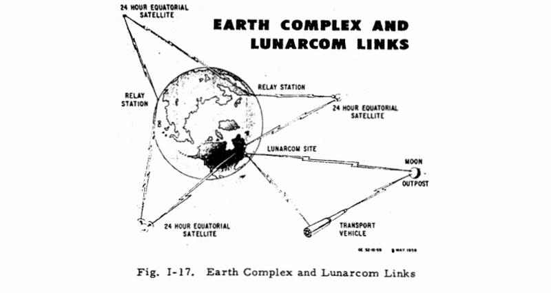 Проект Горизонт - межпланетная связь